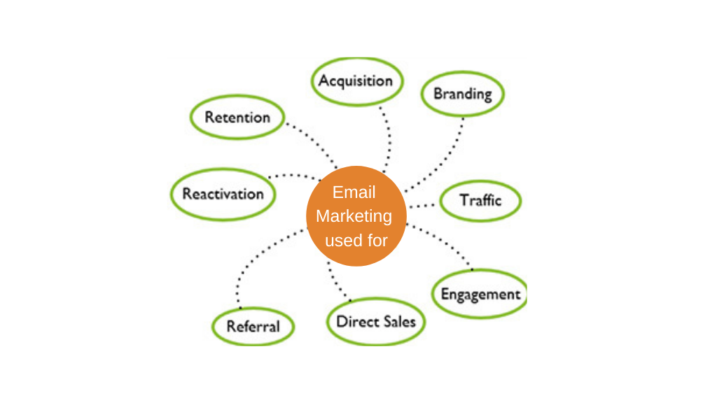 email-marketing-used-for