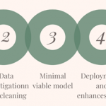 Data science life cycle: all its stages and functions