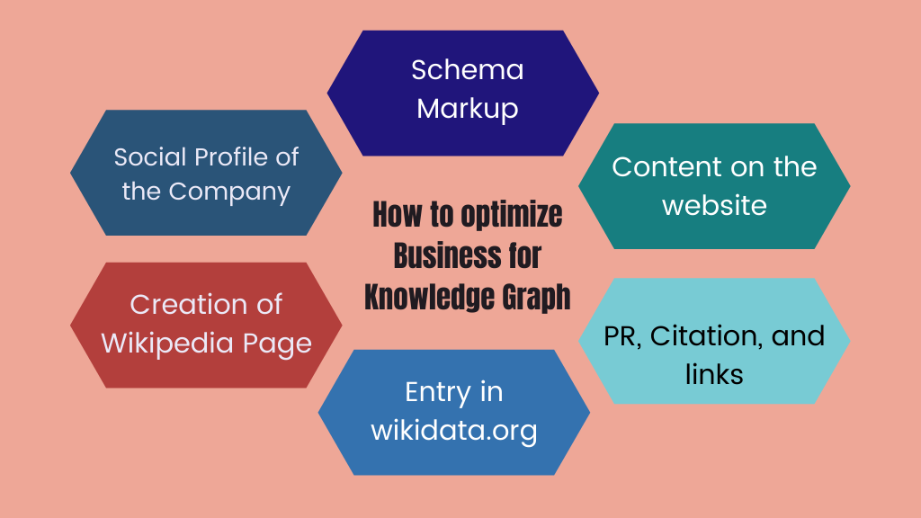 How to optimize Business for Knowledge Graph