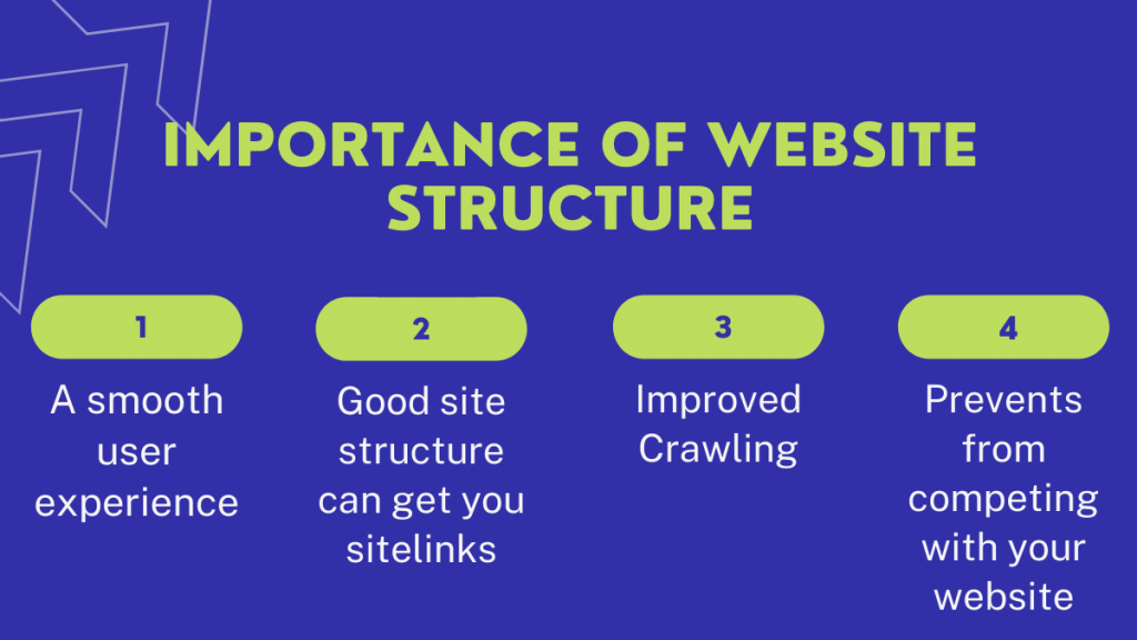 importance of Website structure