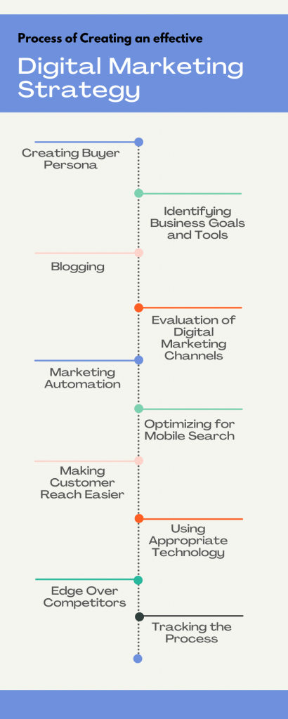 Process of Creating an effective Digital Marketing Strategy